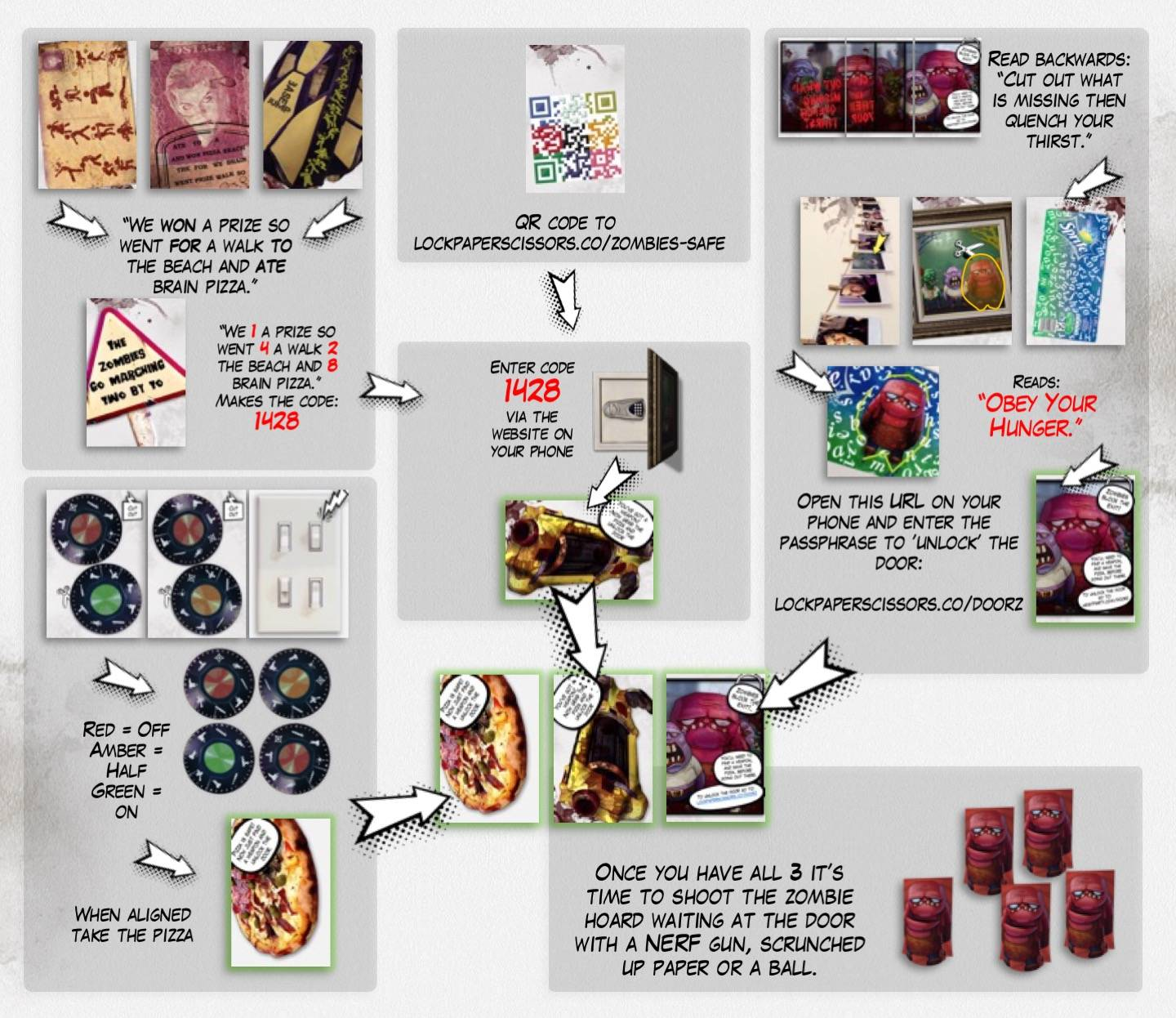 Zombies process map English